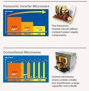 Onduleurs À Micro-ondes